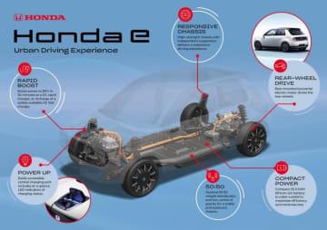 「ホンダe」プラットフォームの概要(画像: Honda Europeの発表資料より)