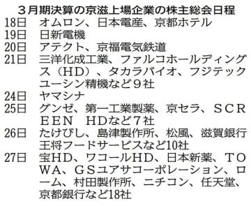 3月期決算の京滋上場企業の株主総会日程