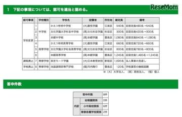 令和元年度(2019年度) 第2回東京都私立学校審議会(第786回)答申