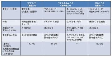 現状の主なキャッシュレス支払手段(経済産業省「キャッシュレス・ビジョン」より)