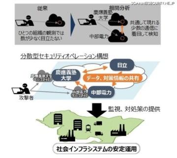 ダークネット通信分析によるサイバー攻撃の予兆検知