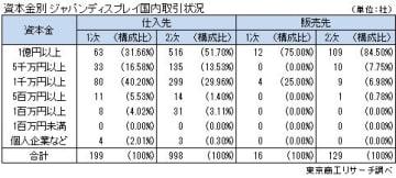 資本金別 ジャパンディスプレイ国内取引状況
