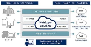 「Netskope」の概要イメージ