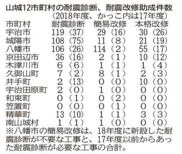 京都府12市町村の耐震診断、耐震改修助成件数