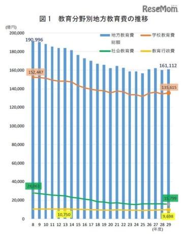 教育分野別地方教育費の推移