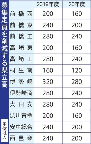 募集定員を削減する群馬県立高校の一覧