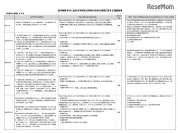 医学部医学科における不適切な事案の改善状況等に関する調査結果