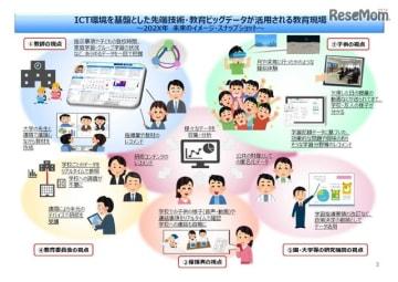 ICT環境を基盤とした先端技術・教育ビッグデータが活用される教育現場
