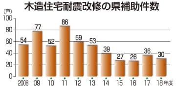 木造住宅耐震改修の福井県補助件数
