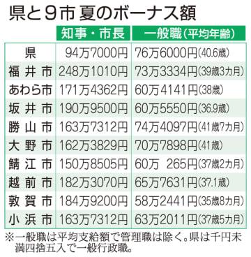 2019年夏の福井県と9市のボーナス額