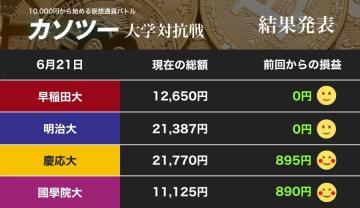 慶應大、首位を奪回!