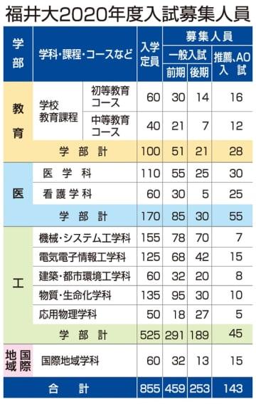 福井大学2020年度入試募集人員