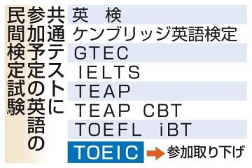 共通テストに参加予定の英語の民間検定試験