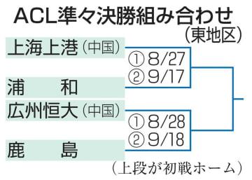 ACL準々決勝 組み合わせ(東地区)
