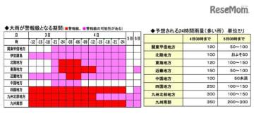 左/大雨が警報級となる期間、右/予想される24時間雨量(多いところ)