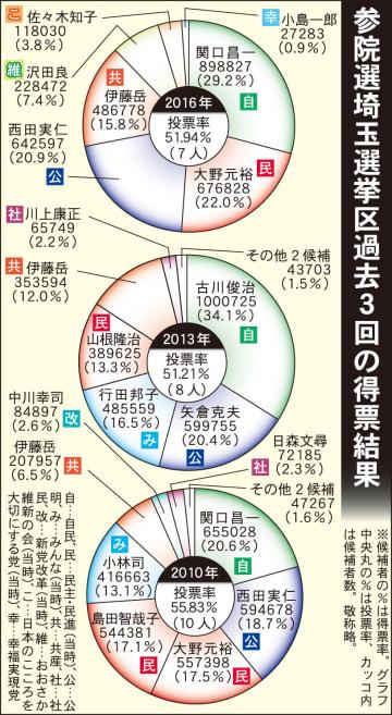 参院選埼玉選挙区過去3回の得票結果