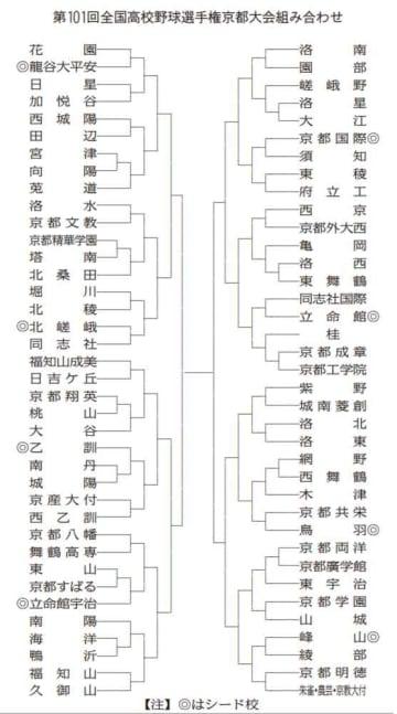 第101回全国高校野球選手権京都大会組み合わせ