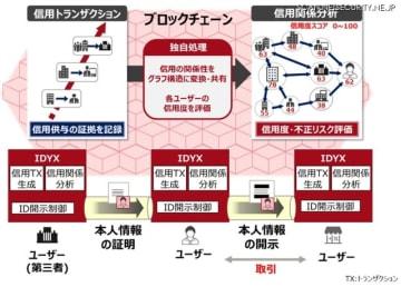 「IDYX」による本人情報の流通の手続き