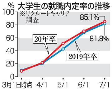 大学生の就職内定率の推移