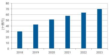 国内ハイパーコンバージドシステム市場予測 2018~23年(出典:IDC Japan)