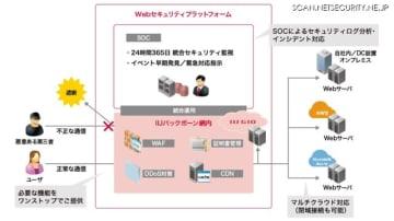 Webセキュリティプラットフォームイメージ