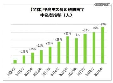 【全体】中高生の夏の短期留学 申込者推移