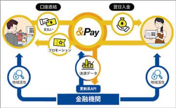 スマホ決済サービス「&Pay」の概要