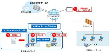 社外ネットワークにおけるセキュリティ脅威に対応するMSSのラインアップ