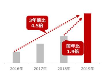 Yahoo!ショッピングの「扇風機」 注文者数推移(過去4年間の5月月間比較)