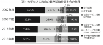 文部科学省の資料を基に東京大学新聞社が作成