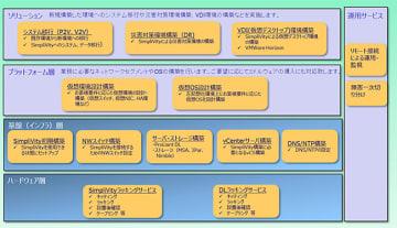 基盤構築サービスの構成イメージ