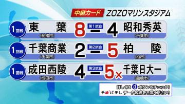 夏の高校野球千葉大会 7月11日試合結果(1回戦・ZOZOマリンスタジアム)