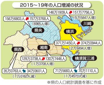 2015~19年の人口増減の状況