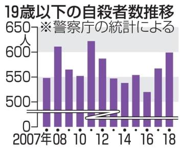 未成年者の自殺者数推移