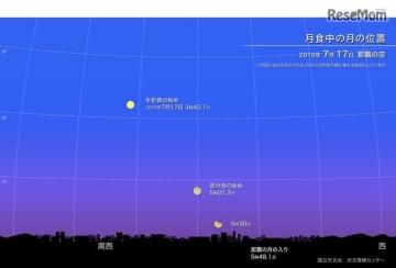 月食中の月の位置(2019年7月17日 那覇の空)