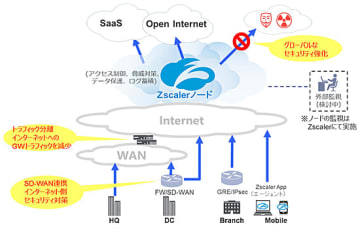 Zscaler with KDDI