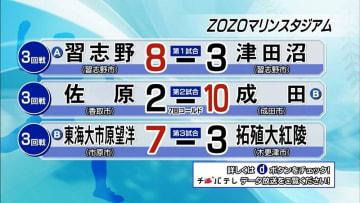 夏の高校野球千葉大会 7月18日試合結果(3回戦・ZOZOマリンスタジアム)