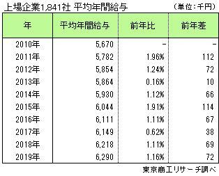 上場企業1,841社 平均年間給与