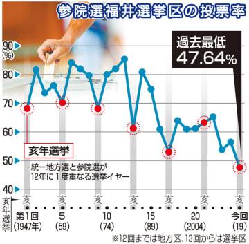 参院選福井選挙区の投票率