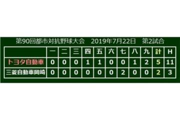 トヨタ自動車が5-2で三菱自動車岡崎に勝利
