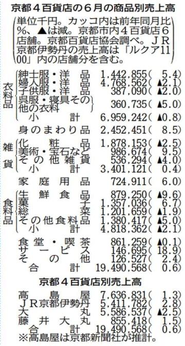 京都4百貨店の6月の商品別売上高