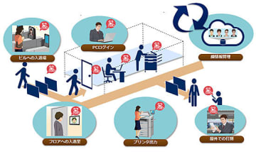顔認証ソリューション for オフィスのイメージ
