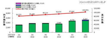 JVN iPediaの登録件数の四半期別推移