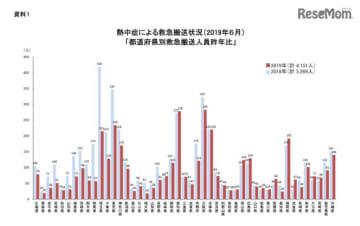 2019年6月の都道府県別救急搬送人員(前年比)