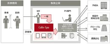 「Colle-Spo」サービスイメージ