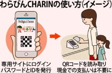 わらびんCHARINの使い方(イメージ)