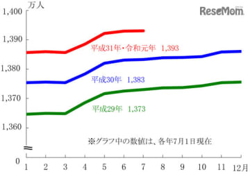 総人口(推計)の月別推移(平成29年~平成31年・令和元年)