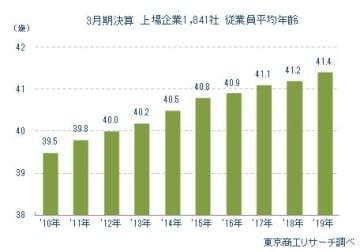 3月期決算 上場企業1,841社 従業員平均給与