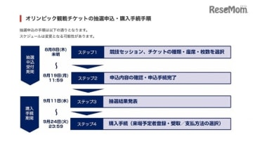 第1次抽選の追加抽選販売スケジュール