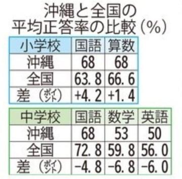 沖縄と全国の比較